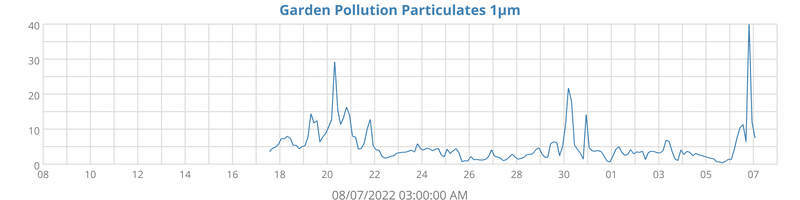 Pollution PM 1.0