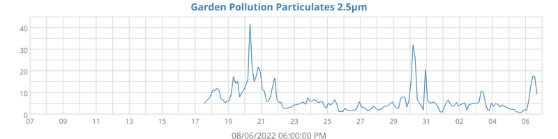 Pollution PM 2.5